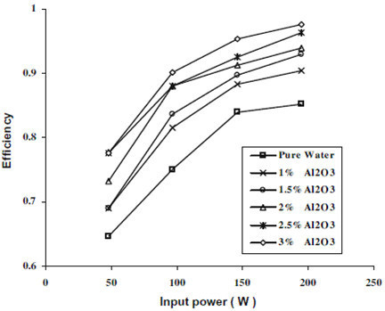 Variation of efficiency of TPCT with nanoparticle concentration and input power as given by Noie et al. [37].