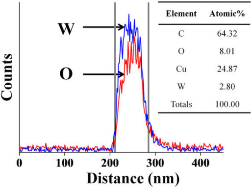EDS line scanning profile. TEM-EDX line concentration profiles of W and O along the line drawn across the diameter of a typical tungsten oxide nanowire synthesized by a catalyst-free thermal evaporation method. Cu and C in the inset table are due to TEM grid.