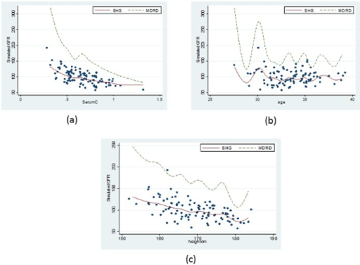 Comparison of the new model JSCCS_GFR (GFR as a function of (a)Serum Creatinine, (b) Height and (c) Gender) from the simulated sickle cell disease data with the MDRD model.