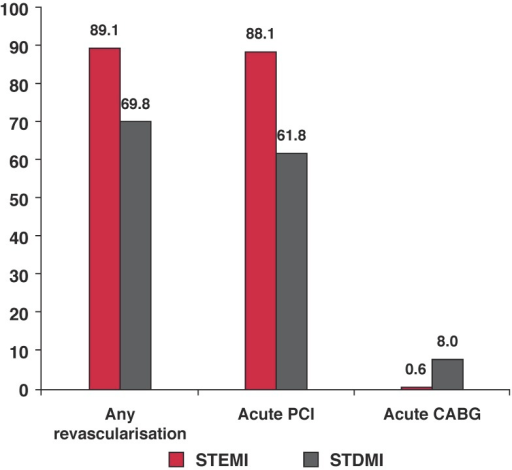 Bar graphs show the type of revascularisation therapy used in ST-segment elevation (STEMI) and ST-segment depression (STDMI) myocardial infarctions. All values are percentages (p < 0.001). CABG: coronary artery bypass graft.