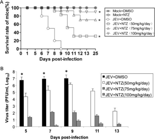 Analysis of the protective effect of NTZ on mice challenged with a lethal dose of JEV. Mice (10 mice/group) were infected intraperitoneally with 6×104 PFU of JEV and treated with NTZ from 1 day post-infection. NTZ was administered daily at the indicated doses (50, 75 or 100 mg/kg/day) by intragastric administration for up to 25 days. (A) The mice were monitored daily for morbidity and mortality. The daily survival rates were plotted. *, p < 0.0001 between the group JEV + DMSO and group JEV + NTZ tested by the Gehan-Breslow-Wilcoxon test. (B) The brain tissues were collected from the mice euthanized on the indicated days after JEV infection. The virus titer in each group was determined by a plaque assay and plotted. The data are means with SD from three independent experiments. *, p < 0.05 compared with the NTZ-treated groups.