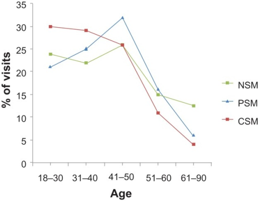 The age distribution of visits tagged as being without, with primary or with comorbid substance misuse.