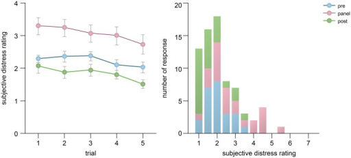 Changes in one-item Likert scores across trials and their distribution. The Likert scores obtained before and after a trial were averaged. The error bars represent one standard error.