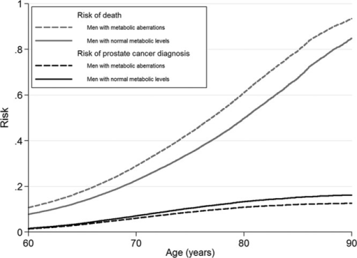 Risk of prostate cancer diagnosis and of the competing event, death, in the PSA era in the Metabolic Syndrome and Cancer Project. The curves are stacked for each level of exposure, and the remaining area above the curves corresponds to the risk of no event. Smoking status, 5 categories of birth year, age at health examination, and sub-cohort were included in the analyses.
