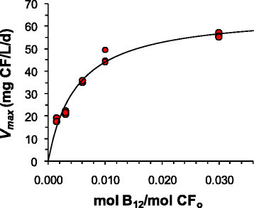 Effect of vitamin B12concentration on maximum CF transformation rates by DHM-1; B12concentrations are expressed in terms of mol B12added per mol CF initially added (CFo). The line represents the fit to equation 1.