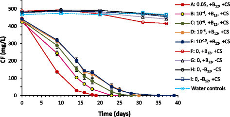 CF degradation with different inoculum levels of DHM-1 (percent by volume, indicated by the number after the treatment letter). Treatments A through E contained DHM-1, corn syrup (CS) and B12 (3 mol% of CF). Treatments F through I were abiotic controls. Error bars show standard deviations of triplicate bottles.
