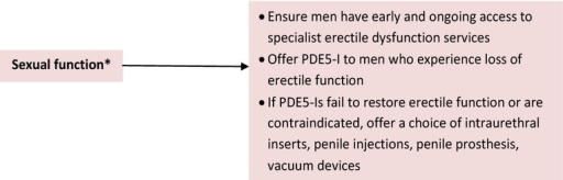 Prostate cancer NICE guidelines 72. *Sexual function term used by NICE though the treatments are solely for erectile dysfunction