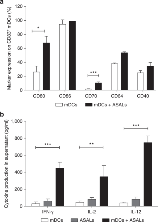 Stimulatory molecule expression and cytokine release are increased on mature dendritic cells (DCs) after coculture with allogeneic allosensitized allogeneic lymphocytes (ASALs). (a) Mature DCs (CD83+) either cultured alone or cultured with ASALs for 48 hours were analyzed for CD80, CD86, CD70, and CD64 expression by flow cytometry. (b) Enzyme-linked immunosorbent assay (ELISA) was used to analyze IFN-γ, IL-2, and IL-12p70 secretion from mDCs cultured alone, ASALs cultured alone, and a coculture of mDCs and ASALs after 48 hours. (a, b) The experiments were performed at least three times with three new and different donors each time. Error bars represent SD, and statistical significance was depicted by symbols where there was a significant difference (*P < 0.05, **P < 0.01, ***P < 0.001).