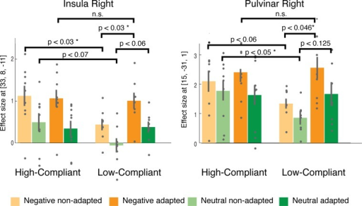 Exemplarily results for the increase of effect sizes due to adaption.In the ROI analysis for non-adapted vs. adapted picture presentations based on regions involved in emotional processing (main effect of emotion, Fig. 6) we found enhanced brain responses for adapted trials in Low-Compliant which, due to the adaptation, met the activation levels in High-Compliant. This picture shows this exemplarily for the right pulvinar and insula, the results are summarized in Table 2.