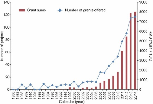 NSFC grant supports to aging research in China since 1986