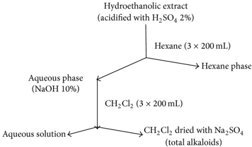 Scheme for preparation of alkaloids enriched extract.