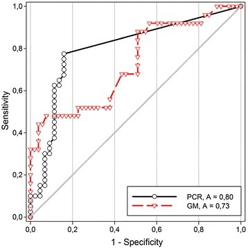 Diagnostic performance (receiver operating characteristic curves) for Aspergillus GM-EIA and facC-PCR methods. ROC curve illustrating the diagnostic performance of GM-EIA and facC-PCR at different discriminatory thresholds by plotting true positives (sensitivity) against false positives (1-specificty)
