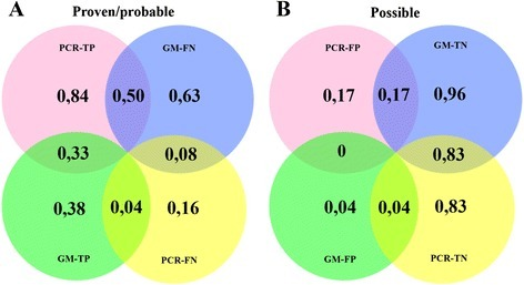 Venn-diagrams with section-analysis comparing the outcomes of Platelia Aspergillus GM-EIA and facC-PCR. TP true-positive, FN false-negative, TN true-negative, FP false-positive. Cases (proven and probable IA) with positive GM-EIA and PCR results were regarded as true positive (TP) while those with negative outcomes were considered to be false negative (FN). Controls (unclassified patients with no EORTC/MSG evidence of IA) with negative GM-EIA and PCR results were coded to true negative (TN) and those with positive outcomes false positive (FP). a 27 of 32 (84 %) and 9 of 24 (38 %) serum samples from cases (proven/probable) proved to be true positive (TP) when testing with facC-PCR and GM-EIA respectively. GM-EIA failed to detect 15 of 24 and facC-PCR 5 of 32 samples. Section analysis: 8 of 24 specimens from cases (33 %) proved to be true positive (TP) with both assays and 3 of 24 (8 %) found to be negative (FN) by both of them. There was only one specimen (4 %) of 24 that was missed by facC-PCR but not by GM-EIA. 50 % of specimens (12 of 24) however were detected only by PCR but not with GM-EIA. b 51 of 53 (96 %) and 44 of 53 (83 %) serum specimens from controls (unclassified patients with no evidence of IA) proved to be negative (TN) thus 2 of 53 (3,8 %) and 9 of 53 (17 %) were undetected. There were 9 of 53 (17 %) specimens that proved to be false-positive with PCR but real-negative with GM and only 2 of 53 (4 %) that proved to be false-positive with GM-EIA but true-negative with facC-PCR. Section analysis: 83 % of specimens (44 of 53) remained consistently negative with both of the assays but there were none that proved to be false-positive when testing with both methods