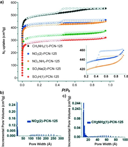 a) N2 adsorption isotherms of mesoporous R(N)-PCN-125: CH2NH2(1)-, NO2(2)-, NO2-, NH2-, SO3Na(2)-, and SO3H(1)-PCN-125. b), c) Pore-size distribution of NO2(2)-PCN-125 and CH2NH2(1)-PCN-125 calculated by DFT.[27]