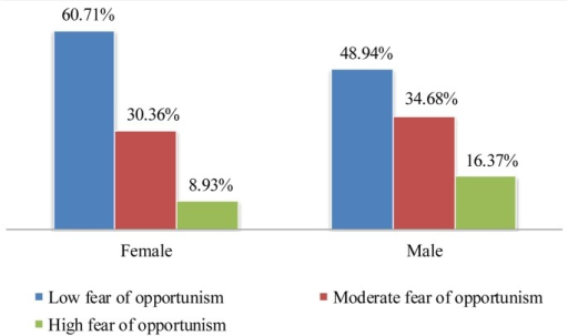 "Bar chart illustrating proportion of fear of opportunism levels among male and female contest participants.Respondents in the low, moderate and high fear of opportunism groups consisted of participants that had an average rating within the ranges of ""3 or less"", ""from 3 to 5"" and ""5 or more"" in the fear of opportunism scale, respectively."
