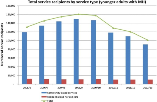Total number of adults aged 18–64 with a mental health disorder receiving social care services by service type. Source [13]