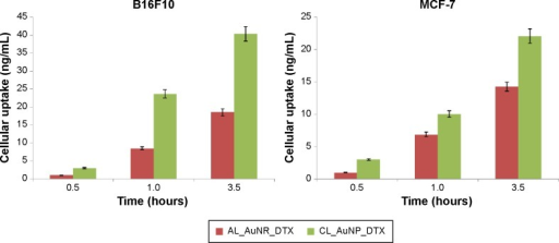 Quantitative cellular uptake measured by liquid chromatography–tandem mass spectrometry (LC-MS/MS).Abbreviations: AL_AuNR_DTX, docetaxel-loaded anionic lipid-coated gold nanorod; CL_AuNP_DTX, cationic lipid-coated gold nanoparticle.