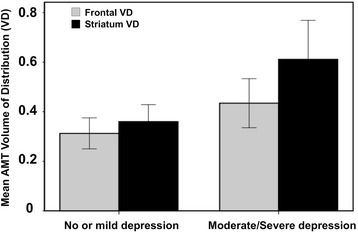Comparison of AMT-PET variables in patients with no/mild depression vs. moderate/severe depression. Frontal and striatal AMT volume of distribution (VD') values were significantly higher in patients with moderate/severe depression (frontal VD': 0.43 vs. 0.31, p = 0.005; striatal VD': 0.61 vs. 0.35, p < 0.001)