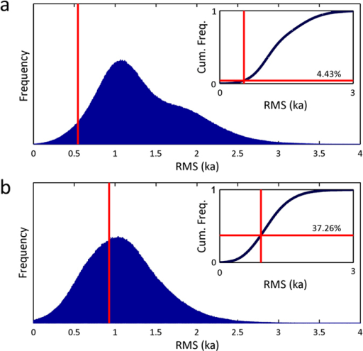 Results of Monte Carlo simulations assessing the significance of the linkbetween (a) NH and (b) SH eruption age distribution and abrupt climate changeover the interval 30–80 ka BP.The root-mean-square (RMS) statistic is the summation of the distancesbetween a set of eruption ages and the nearest abrupt climate change events(abrupt Greenland cooling events for NH eruptions, and warming events for SHeruptions) (see SupplementaryInformation). A set of eight NH eruption dates was randomlyselected from a uniform distribution ten million times, and a set of five SHeruptions dates selected ten million times, and the RMS calculated. The bluefrequency distributions illustrate the results of these simulations, and thevertical red lines illustrate the RMS of the actual eruption ages. Theinsets show the cumulative frequency distributions.