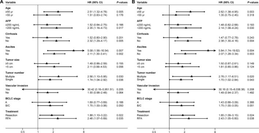 Forest plots based on the results of subgroup analyses of the GPR for overall survival (A) and recurrence-free survival (B) in patients with hepatitis B-related HCC.Note: The subgroup analyses were based on the following variables: age, level of AFP, status of cirrhosis, ascites, tumor size, tumor number, vascular invasion, BCLC stage, and treatment method.Abbreviations: AFP, alpha-fetoprotein; BCLC, Barcelona Clinic Liver Cancer; CI, confidence interval; GPR, gamma-glutamyl transpeptidase to platelet ratio; HCC, hepatocellular carcinoma; HR, hazard ratio; RFA, radiofrequency ablation.