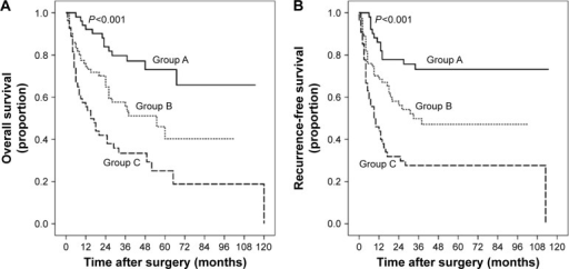 Cumulative overall survival (A) and recurrence-free survival (B) curves of the subgroup study stratification of patients according to GPR and tumor size.Notes: Group A (GPR <0.76 and tumor size <5 cm), Group B (GPR <0.76 but tumor size ≥5 cm, or tumor size <5 cm but GPR ≥0.76), and Group C (GPR ≥0.76 and tumor size ≥5 cm). The P-values were calculated by log-rank test.Abbreviation: GPR, gamma-glutamyl transpeptidase to platelet ratio.