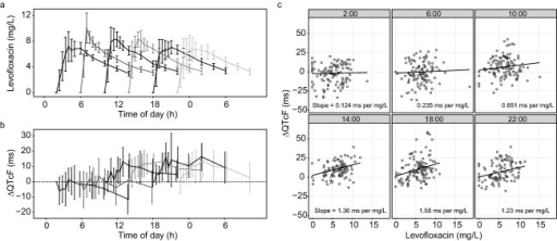 Concentration time profiles of levofloxacin in plasma (a) and the change from pre‐dose QT interval corrected for heart rate by the Fridericia formula (ΔQTcF) over time (b) after dosing at six different clock times. Data are presented as mean ± 95% confidence intervals. Concentration time profiles were published previously.20 (c) The relationship between levofloxacin concentration and ΔQTcF after dosing at six different clock times, in which dots represent observed data points; lines and numbers show the estimated regression coefficients from a linear mixed effect model.