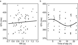 (a) The relationship between the RR interval and the QTc interval in pre‐dose electrocardiogram (ECG) recordings after correction for heart rate with the coefficient estimated by the baseline model (α = 0.216). The line shows the regression coefficient estimated by a linear mixed effect model. (b) Variation in pre‐dose QTc interval over the time of day. The line shows the shape of the cosine function estimated by the baseline model. (a and b) The dots show observed data.