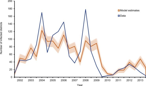 The expected number of LGAs (of 774) reporting at least one case of poliomyelitis during each six month period.The shaded area represents 95% of the distribution of outcomes using 1000 simulations of the radiation model with the actual number of LGAs reporting a case overlaid in blue.
