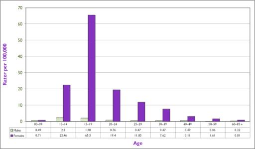 Статистика анорексии в россии