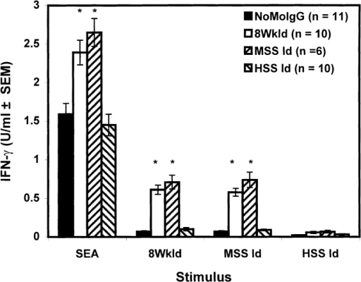 Neonatal exposure to 8WkId or MSS Id induces enhanced  IFN-γ production during subsequent infection. Newborn mice (<24 h  old) were injected with 50 μg of NoMoIgG, 8WkId, MSS Id, or HSS Id.  At 8 wk of age, animals were infected with S. mansoni. At 8 wk after infection, spleen cells were harvested and stimulated with SEA (4 μg/ml),  8WkId (40 μg/ml), MSS Id (40 μg/ml), or HSS Id (40 μg/ml). Data  represent means of IFN-γ levels in 48-h supernatants minus unstimulated  control values. The n values listed in the key indicate the number of mice  per group. Spleen cells from animals neonatally injected with 8WkId or  MSS Id produced significantly higher levels of IFN-γ (*P < 0.01) than  infected animals receiving NoMoIgG or HSS Id at birth when later stimulated with SEA, 8WkId, or MSS Id.