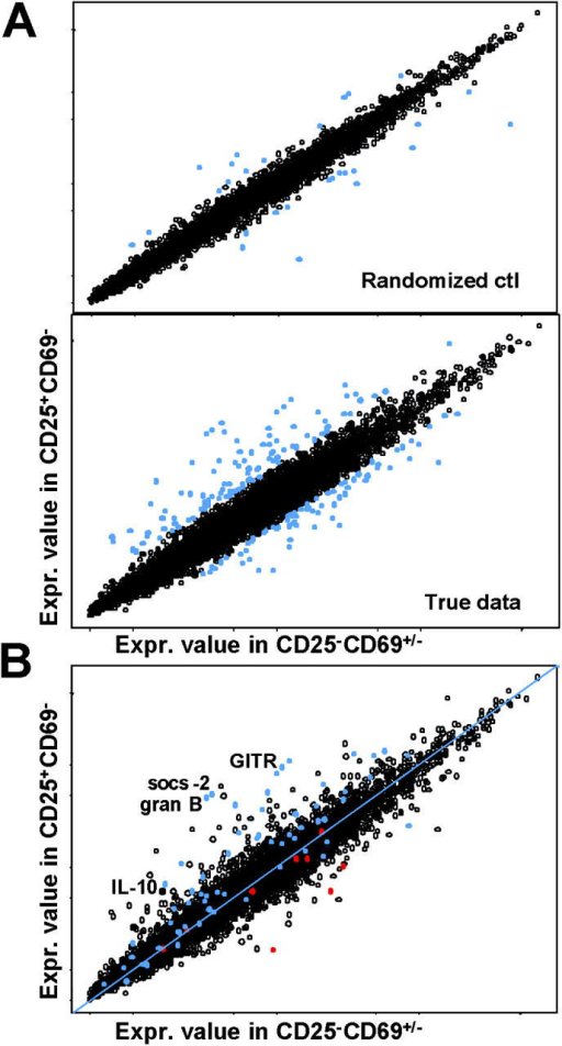 CD4+CD25+CD69− cells have a gene expression profile of Tregs, whereas CD25loCD69+ and CD25−CD69− cells are distinct. (A) Cells were sorted to high purity directly from the pancreas lesion of 3–4-wk-old BDC2.5 mice for the CD4+CD25+CD69− population, or the CD25loCD69+ and CD25−CD69− combined populations. RNA was prepared and hybridized to Affymetrix U74Av2 array GeneChips® as described in Materials and Methods. RMA analysis was used to compare relative expression of data from the CD4+CD25+CD69− population to the CD25loCD69+ and CD25−CD69− combined populations. The cutoff for significant differences was determined using a random dataset to identify a 10% FPR for the real data, in this case a 2.1-fold increase (or decrease) in gene expression (highlighted in blue). For each cell type, three to five separate experiments were performed. (B) The gene list of 77 from McHugh et al. (reference 45) is highlighted on our relative gene expression graph in blue (up in LN CD25+) and red (up in LN CD25−).