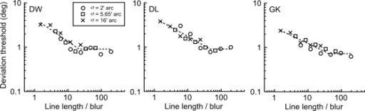 Scale invariance in detecting deviations in static lines.The data from Figure 2 are replotted on a 'scale invariant' abscissa, namely line length divided by blur. This collapses together the data at different blur levels and indicates that any two stimuli with identical geometry (same ratio of line length/blur) will produce the same level of performance, irrespective of the absolute size of the stimulus. For each observer, data are fitted with a bilinear function. These line fits indicate that the task of discriminating a deviation from linearity in a straight line is well described by a scale invariant mechanism in which performance reaches a plateau once line length exceeds approximately 40 times the level of blur of the line (the 'knee' point).