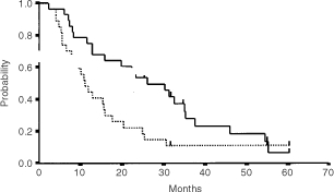 Time to treatment failure (dotted line) and overall (solid line) survival of the 28 patients from the first day of chemotherapy.