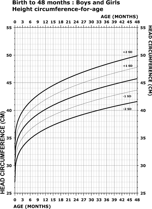 Growth Chart For Head Circumference For Boys And Girls Open I