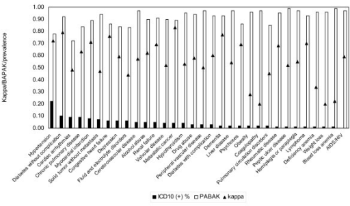 The comparison of kappa and PABAK with changes of the prevalence of the conditions.
