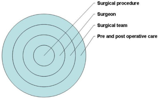 Main constituent elements of a surgical intervention.
