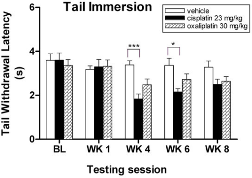 Cisplatin-treated mice developed thermal hyperagesia to tail immersion assay. Cisplatin-treated mice show decreased response tail flick latencies to noxious thermal stimuli at weeks 4 and 6. Data represent the mean ± S.EM of 7 mice, *P < 0.05; ***P < 0.001, two-way ANOVA followed with post hoc analysis.