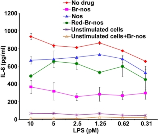 Brominated noscapine analogs dampen TLR-mediated IL-8 release.HEK293 cells stably transfected with human TLR4-MD-2-CD14 receptors were co-treated with 50 µM of noscapine analogs and LPS concentrations ranging from 10-0.31 pM and incubated overnight. IL-8 release in supernatants was determined by ELISA. No drug: RAW264.7 cells treated with DMSO (50 µM) alone followed by LPS or Pam3CSK4 induction. Nos: noscapine and the TLR ligand. Br-nos: 9-bromonoscapine and the TLR ligand. Red-Br-nos: Reduced bromonoscapine and the TLR ligand. Unstimulated cells were used as control and were treated either with DMSO only or Br-nos (50 µM) without the TLR ligand. p values were calculated with reference to no drug values and were <0.0001 for Nos, Br-nos and Red-Br-nos drug treatment.