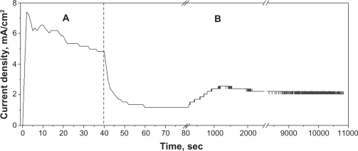 Characteristic current vs time curve showing the effects of A) the potential sweep mode and B) the potentiostatic mode performed on the blasted, screw-shaped implants using 100–150 μm particles of TiO2.