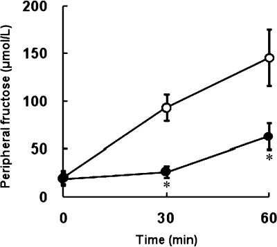 Eucalyptus leaf extract (ELE) significantly suppresses the postprandial elevation of the peripheral serum fructose concentration after the sucrose-tolerance test in rats (Study 2). The mean (SD) peripheral serum fructose concentrations in the control (open circles) and ELE (closed circles) groups are shown. Fasting rats (n = 10) were orally administered water (control group) or ELE at a dose of 1 g/kg body weight (ELE group) prior to the ingestion of sucrose (2 g/kg body weight). The fructose concentrations in the peripheral serum sampled from the tail were determined. *p<0.05 compared to the control group.