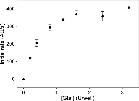 Effect of GlaI concentration on the observed activity of M.SssI using oligonucleotide 1 as a substrate.