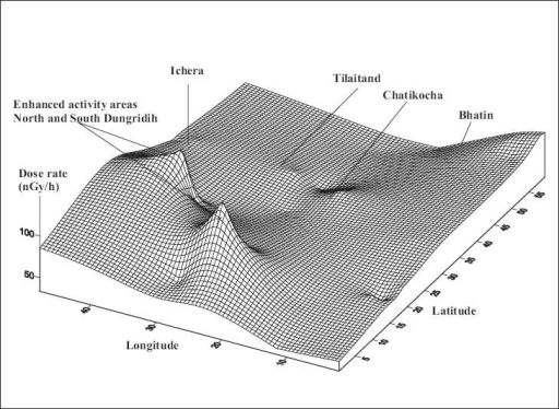 The 3D plots of Isodose map of Jaduguda showing the sampling villages