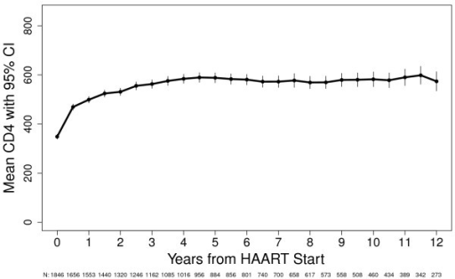 CD4+ Response Curve After HAART Initiation for All Participants, U.S. Military HIV Natural History Study.