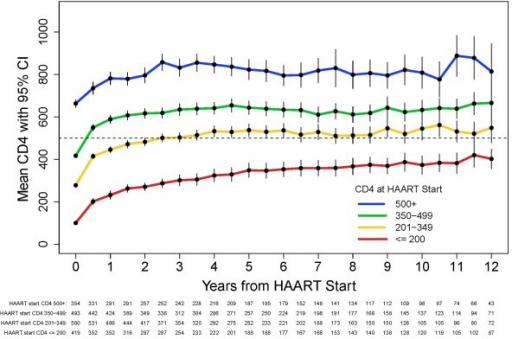 CD4+ Response Curve After HAART by CD4+ Strata at HAART Initiation for All Participants, U.S. Military HIV Natural History Study.
