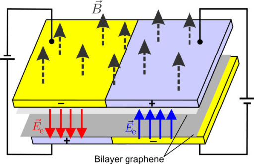 (Color online) Schematic illustration of the bilayer graphene device for the creation of a kink potential. Applied gated voltage to the upper and lower layers with opposite sign induce a spacial dependent electric field Ee. An external magnetic field , is applied perpendicular to the bilayer graphene sheets.