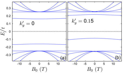 Energy levels of a single kink profile in bilayer graphene as function of external magnetic field B0 with the same parameters as Fig. 2 for (a) and (b) .