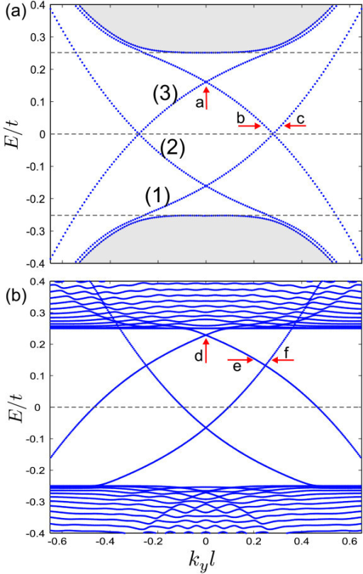 Energy levels of a kink-antikink profile on bilayer graphene with ub = 0.25 and δ = 1 for (a) B0 = 0 T and (b) B0 = 3 T. The kinks are located at x' = ±15 (or x ≈ ± 25 nm in real units).