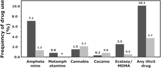 Frequency of illicit drug use. A comparison between the frequency (in per cent) of illicit drug use as determined by oral fluid drug testing (dark grey, n = 396) compared to self-reported drug use within the past 48 hours (light grey, n = 382). Since questions about metamphetamine use were not included in the self-report questionnaire, a subsequent estimate was not available (asterisk).