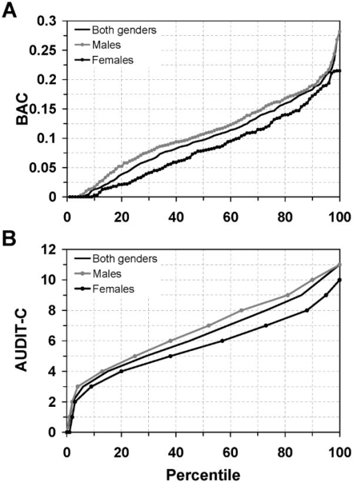 Measured blood alcohol concentrations and AUDIT-C scores. (A) Blood alcohol concentrations (BAC) for males (n = 250, grey filled circles), females (n = 142, black filled circles), and both genders (n = 392, solid line) distributed over the percentile range. (B) Total AUDIT-C scores (ranging from 0-12 points) for males (n = 254, grey filled circles), females (n = 145, black filled circles), and both genders (n = 399, solid line) distributed over the percentile range.