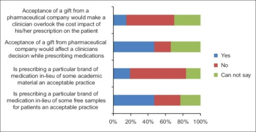 Impact of the psychiatry–pharmaceutical industry interaction on prescribing practices of the clinicians